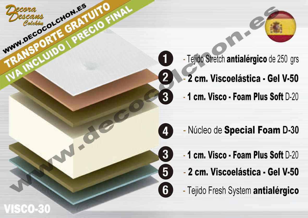 COLCHON VISCO-30 composicion | Decora Descans www.decocolchon.es